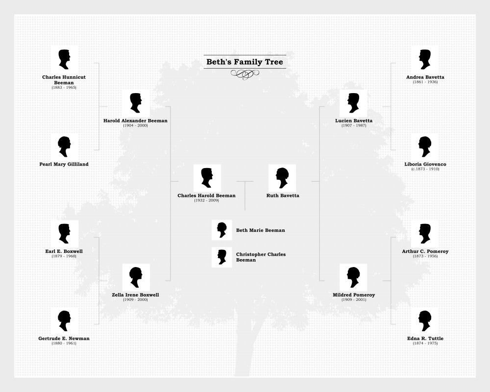 beeman-family-chart